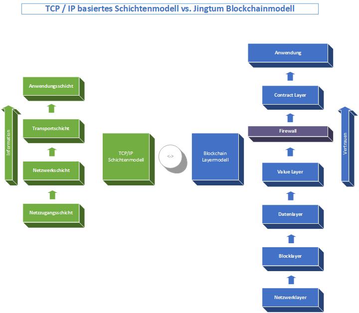Jingtum Blockchain Diagramm