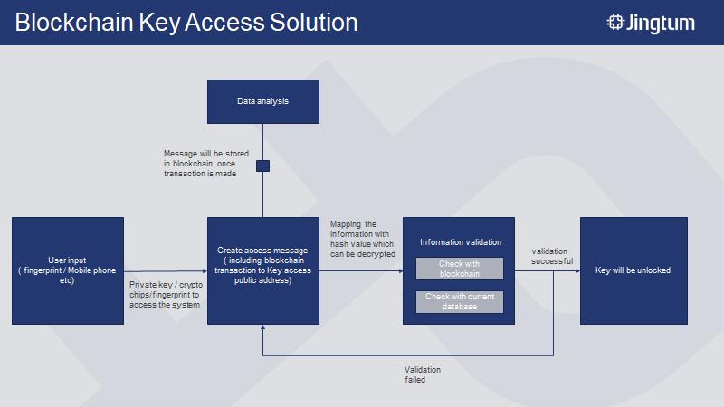 Jingtum Access Control Feature